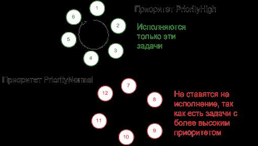 Рис. 4. Пример исполнения задач 1-6