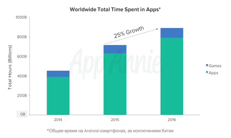 Мобильный рынок в цифрах