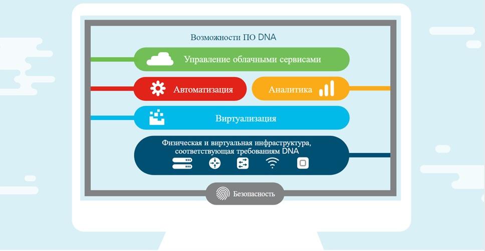 Cisco Digital Network Architecture: основные возможности новой платформы