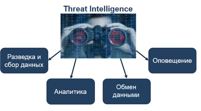 Откуда возникла необходимость в Threat Intelligence