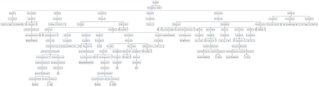 На фото - синтаксическое дерево, соответствующее примеру синтаксиса выше.