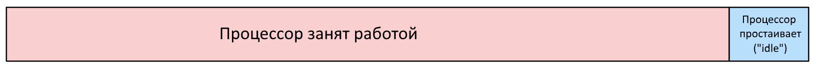 [Перевод] Вы неверно измеряете загрузку процессора