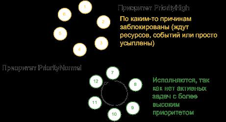 ис. 5. Пример исполнения задач 7-12