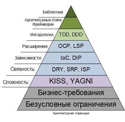 Архитектурная пирамида