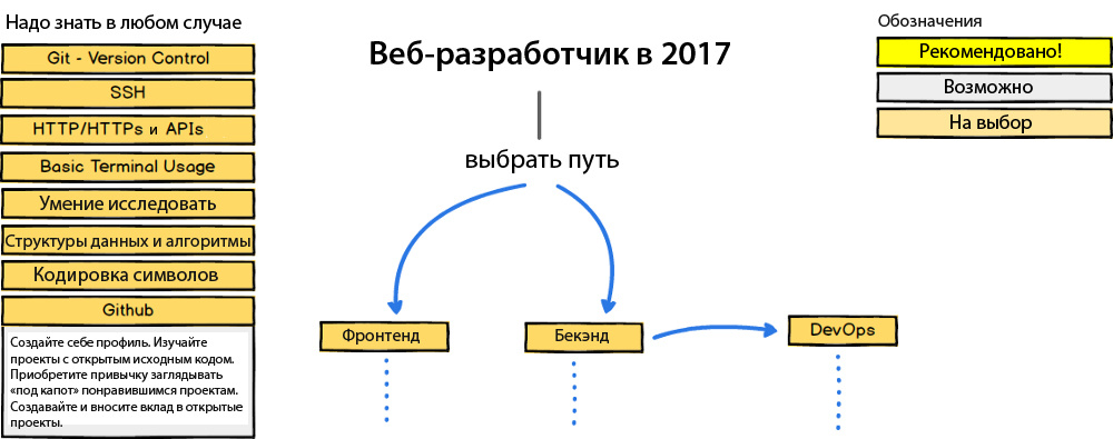 Схемы для разработчика