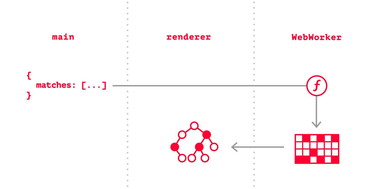 полный путь данных с IndexedDB в WebWorker + MobX