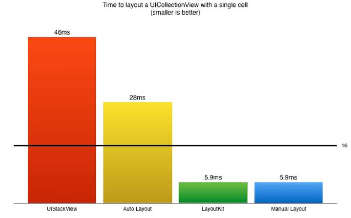 Производительность график 2