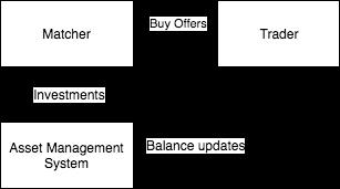 Торговый цикл