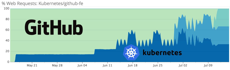 Истории успеха Kubernetes в production. Часть 3: GitHub
