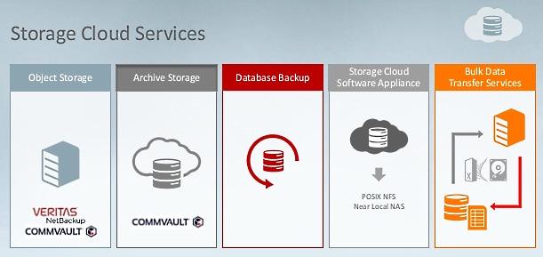 Oracle Storage Cloud Services - все, в чем нуждается корпоративное хранилище данных