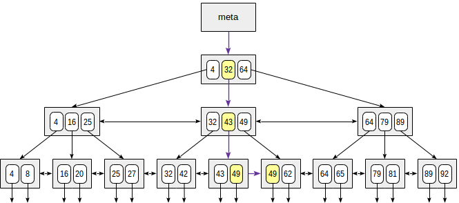 Indexes in PostgreSQL — 4 (Btree) / Postgres Professional corporate