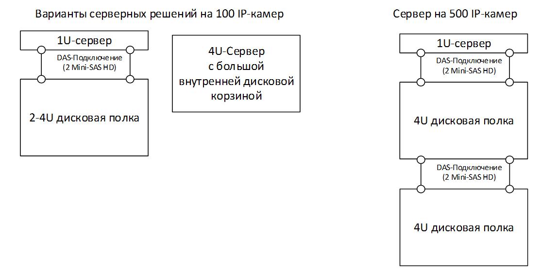 Особенности организации ИТ инфраструктуры для видеонаблюдения  Распределение нагрузки и лирическое отступление