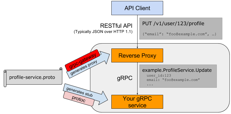 Как перейти на gRPC, сохранив REST / Хабр