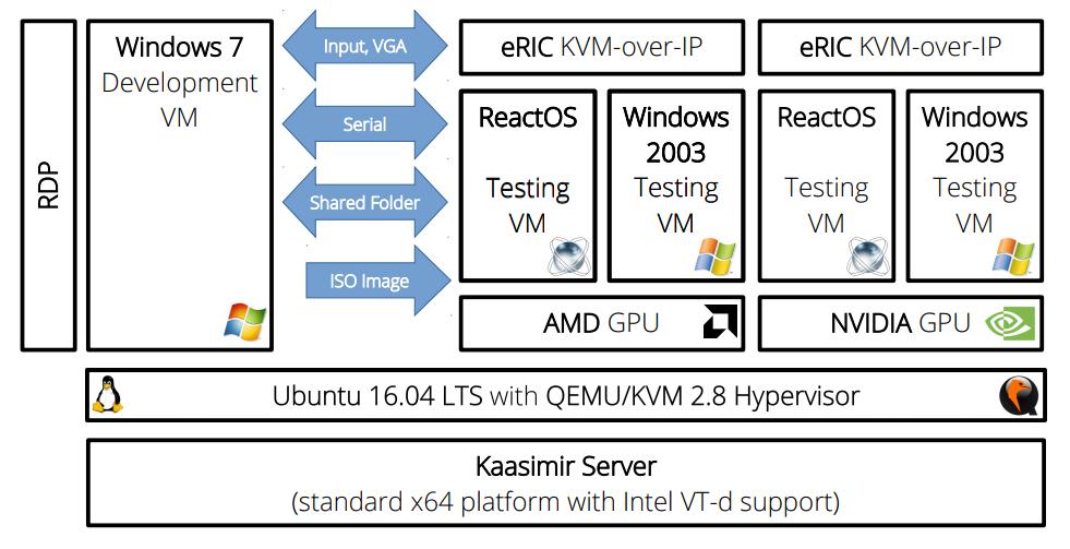 Проброс реальной видеокарты в VM с ReactOS
