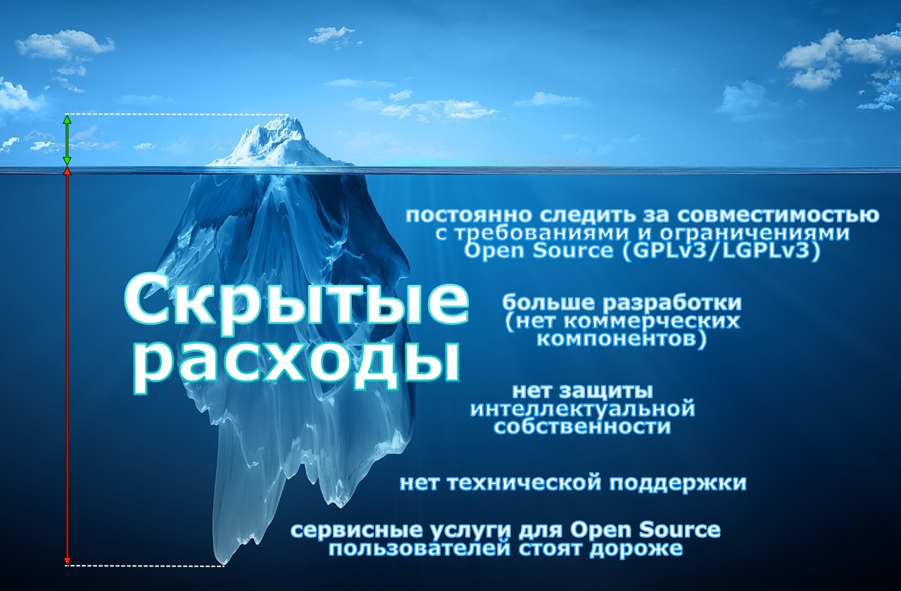 Скрытые расходы с Open Source лицензиями