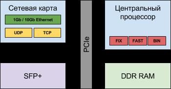 Логическая схема гибридного решения с центральным процессором и TCP Offload Engine на сетевой карте