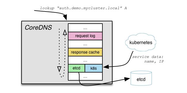coredns dns сервер для мира cloud native и service discovery для  Архитектура coredns где за каждую функцию отвечает свой middleware