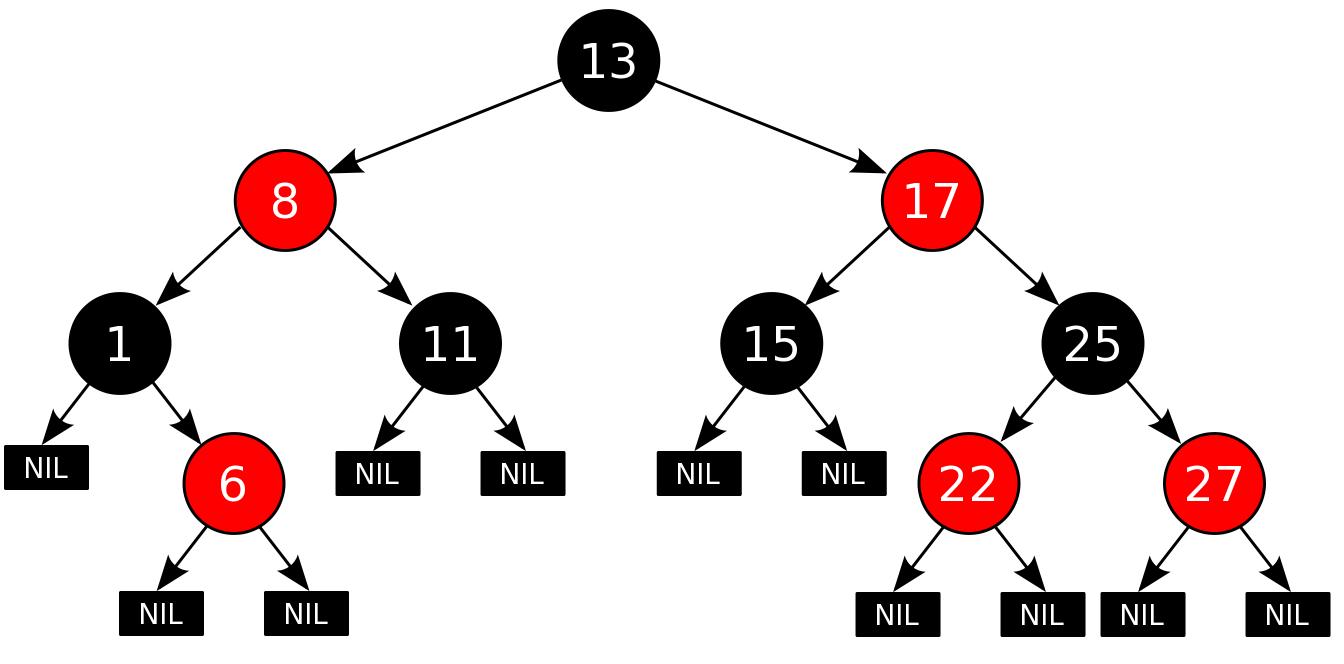 Красно-черные деревья: коротко и ясно