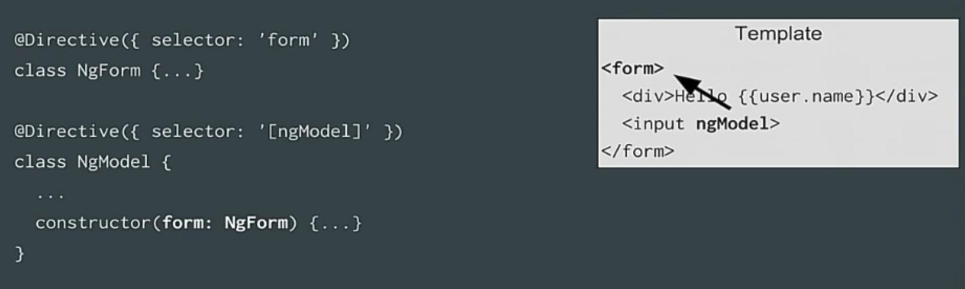 angular2 compiler directives