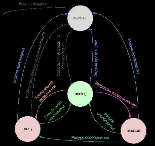 Рис. 2. Состояния задачи и граф переходов между ними