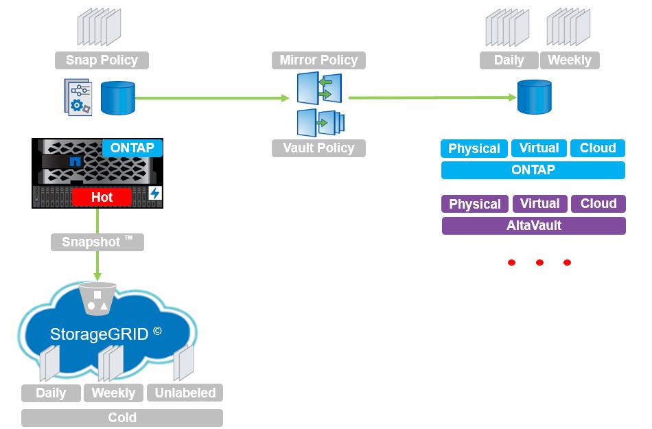 Как защитить корпоративное хранилище от вирусов-шифровальщиков снэпшотами
