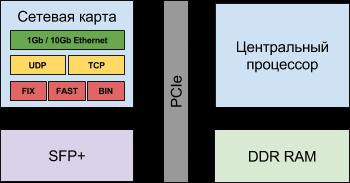 Логическая схема гибридного решения с центральным процессором, TCP Offload Engine и реализацией протоколов прикладного уровня в сетевой карте