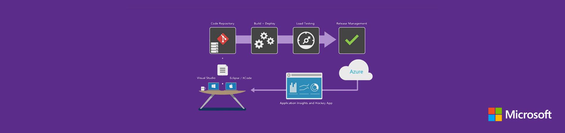 Автоматизация CI/CD для Java приложений с помощью Microsoft Visual Studio Team Services