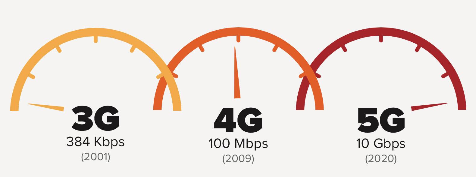 У природы нет плохих законов. Generation 5, или что же будет работать после LTE?