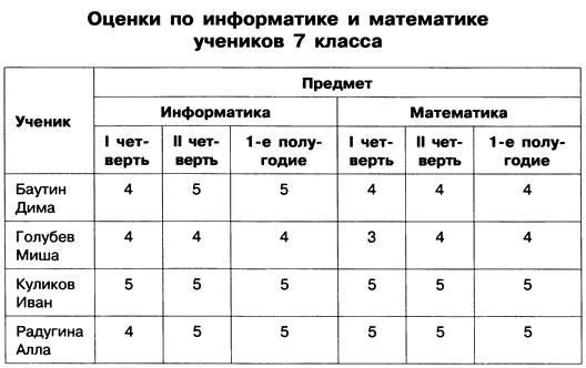 практическая по информатике создание таблицы сопряжение