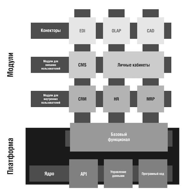 Структура ERP системы