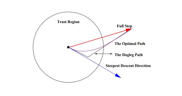 Метод оптимизации Trust-Region DOGLEG. Пример реализации на Python