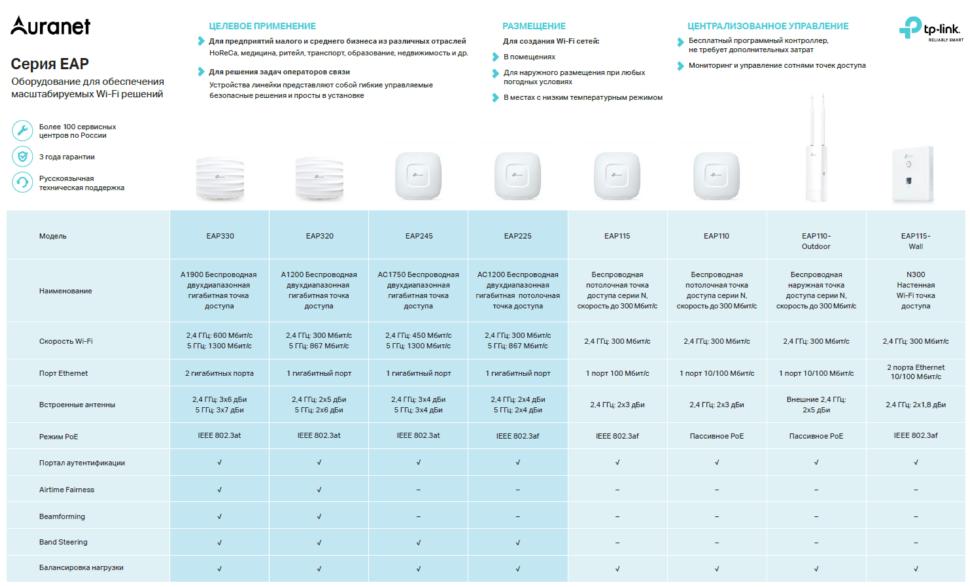 wi fi сети в ритейле типовые сценарии и подбор оборудования  Кроме того в cap можно использовать аппаратные контроллеры поддерживающие до 500 управляемых точек доступа в то время как в серии eap программный