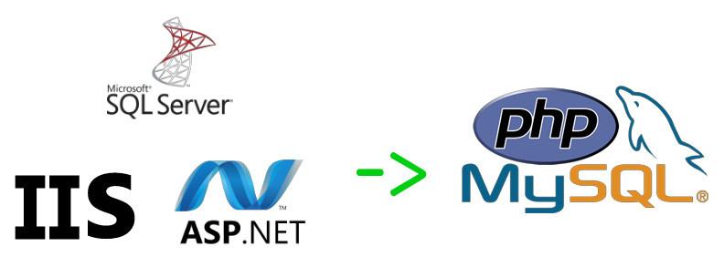 Путь ASP.NET -> PHP