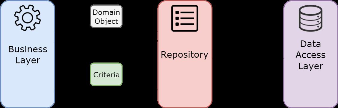 Repository Pattern
