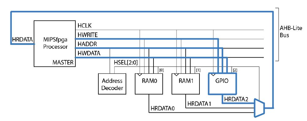 Портирование MIPSfpga на другие платы и интеграция периферии в систему. Часть 2