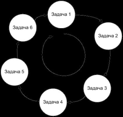 Рис. 3. Переключение задач по алгоритму Round Robin