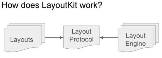 Схема LayoutKit