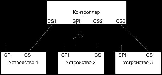 Пример использования единой шины SPI с несколькими устройствами