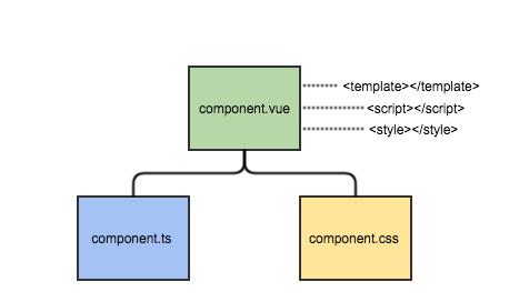 Типизированные компоненты в Vue js, или как подружить Vue