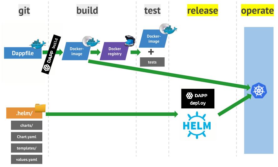 Практика с dapp. Часть 2. Деплой Docker-образов в Kubernetes с помощью Helm