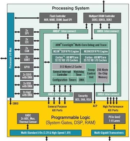 Обзор плат на SoC ARM+FPGA. Часть первая. Мир Xilinx