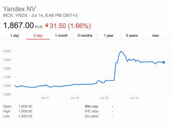 Акции Яндекса взлетели после сделки с Uber