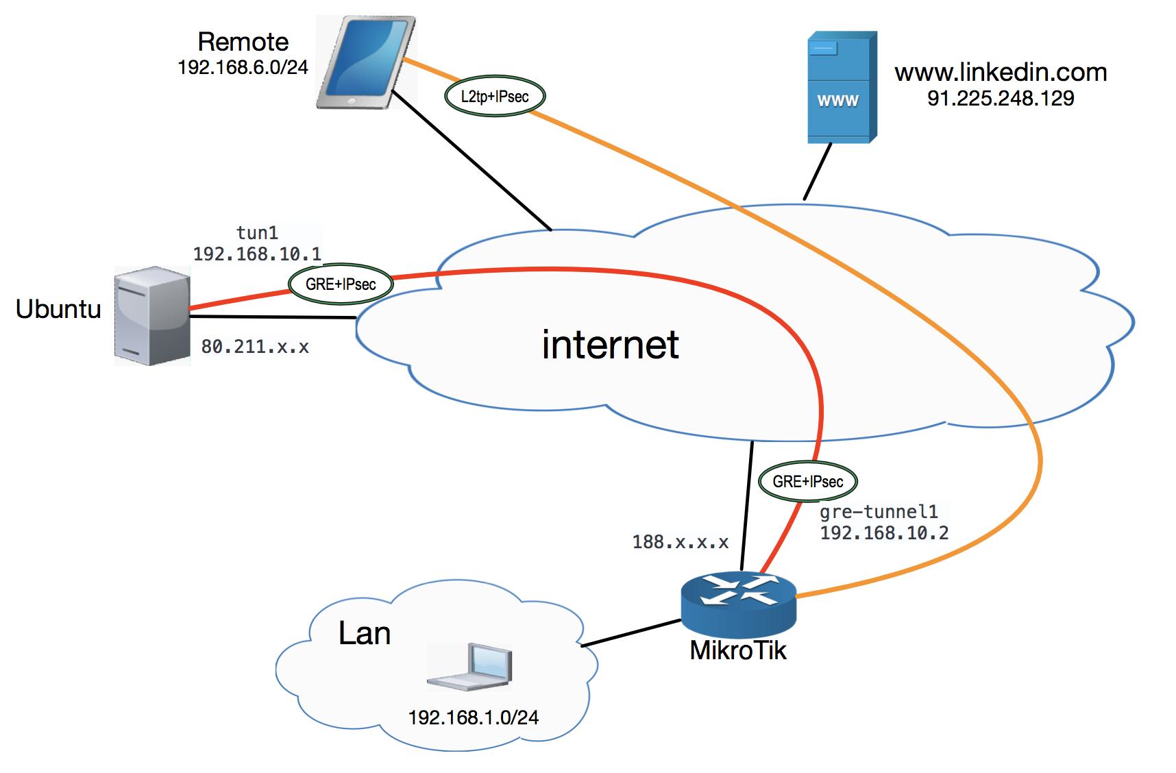 Выходим в интернет за пределами РФ: (MikroTik<->Ubuntu) * GRE / IPsec