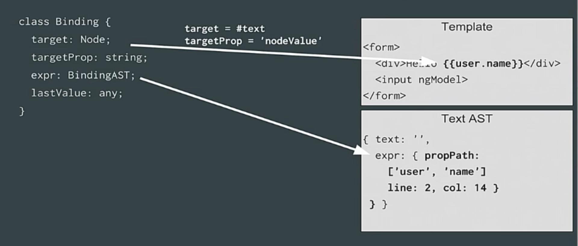 angular2 compiler dependency binding