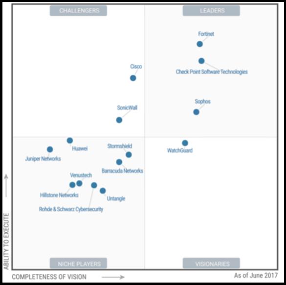 Какой firewall лучше всех? Лидеры среди UTM и Enterprise Firewalls (Gartner 2017)