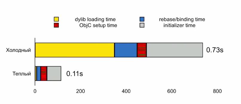 Оптимизация времени запуска iOS-приложений