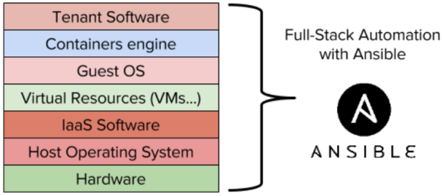 Комплексная автоматизация с Ansible и OpenStack
