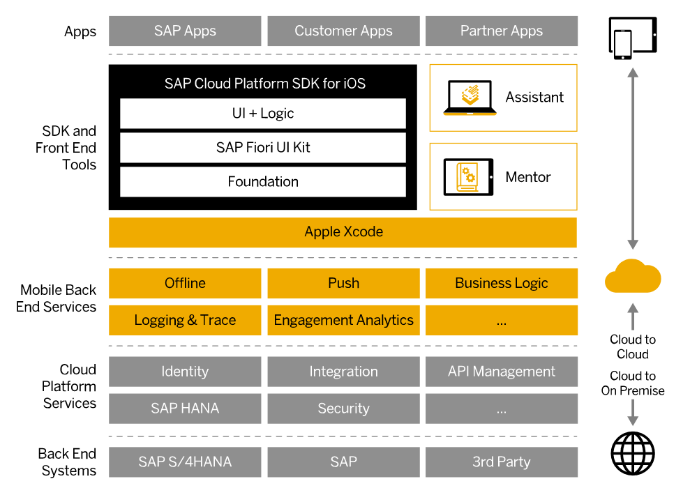 Разработка мобильных приложений с помощью SAP Cloud Platform SDK для iOS, часть 1