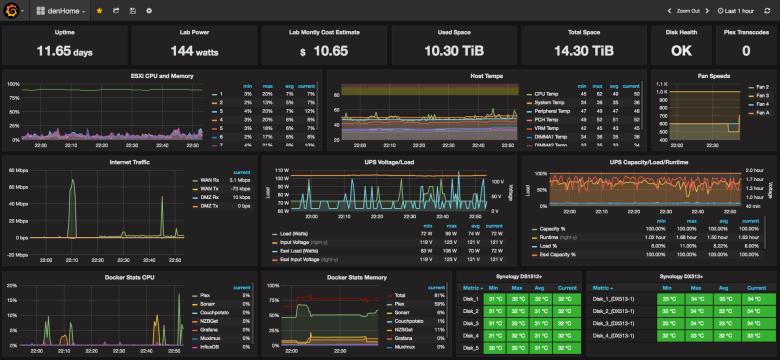 Сравнение систем мониторинга серверов. Заменяем munin на…