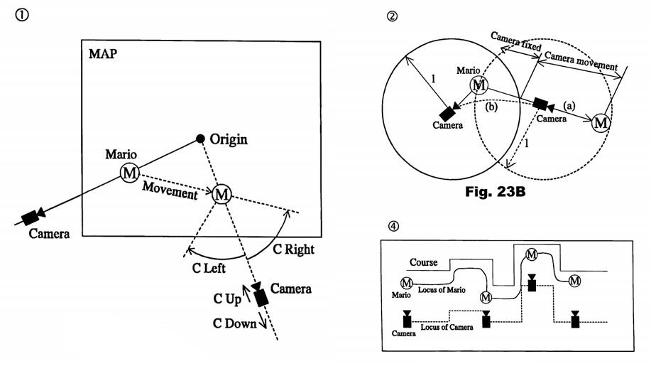 Принцип управления камерой на примере Super Mario 64